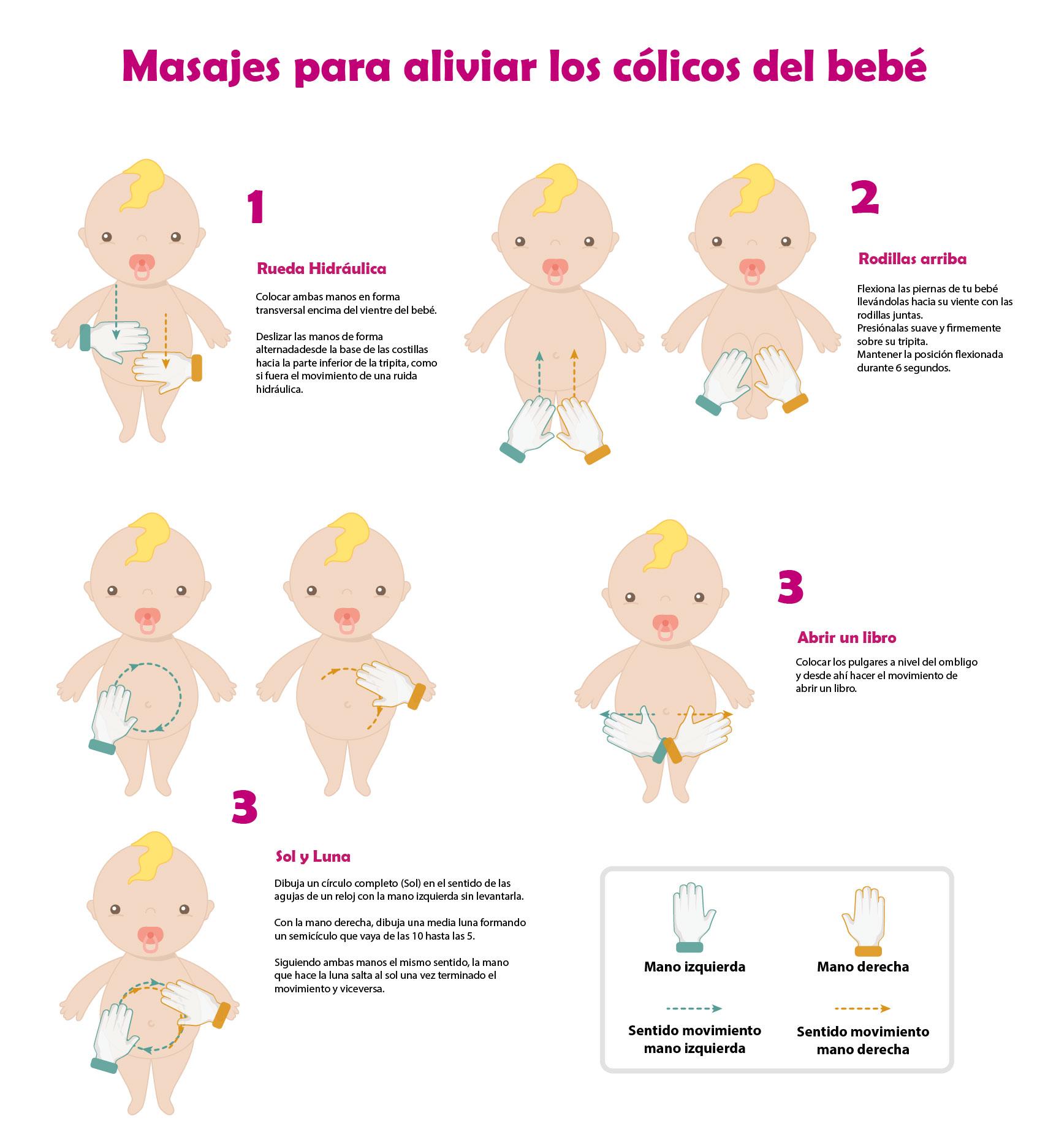 como aliviar los gases de bebes